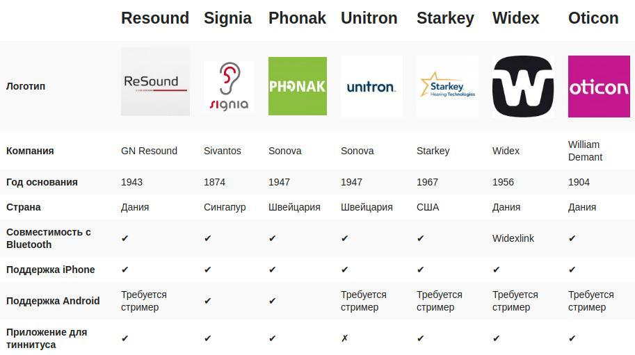 hearing aids brands